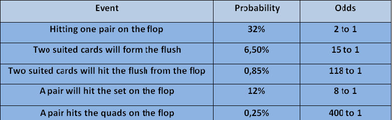Probabilities in Texas Hold'em
