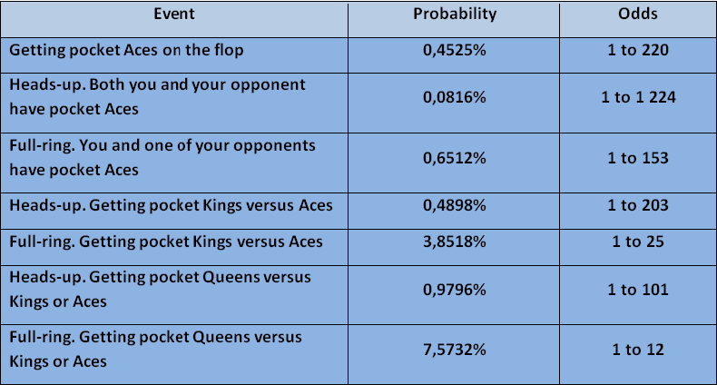 Probabilities of high pocket cards