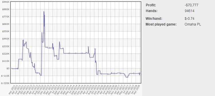 Sam Trickett's graph at PokerStars