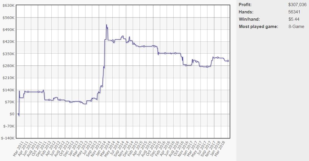 Graph of Bryn Kenney