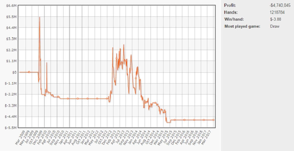 Isildur1's graph at FullTilt