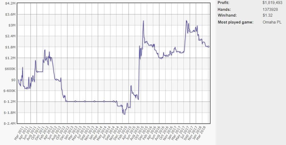 Isildur1's graph at PokerStars