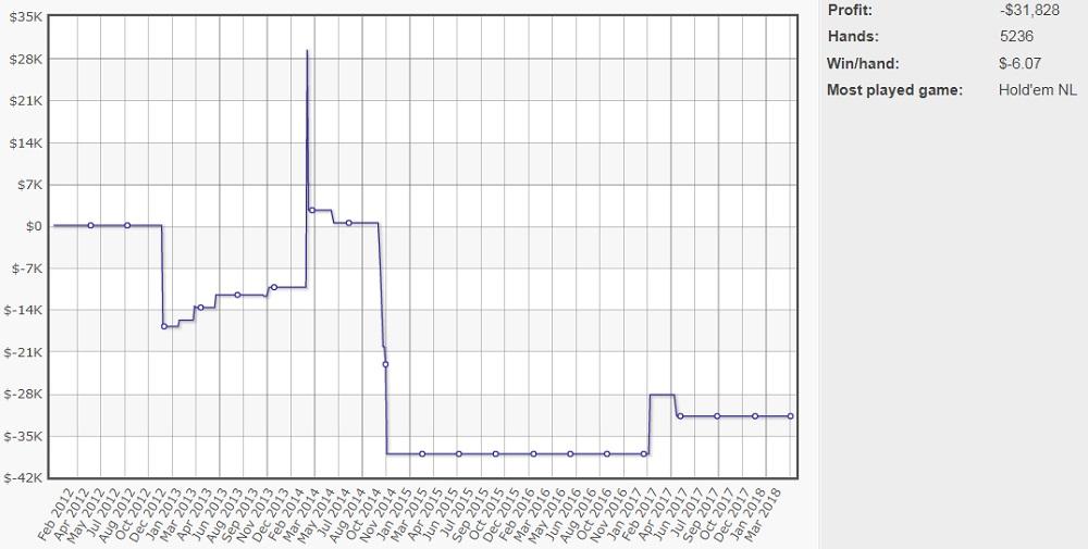 График mrGR33N13 на PokerStars
