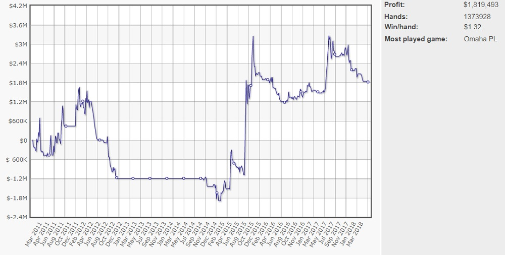 График Исильдура на ПокерСтарс