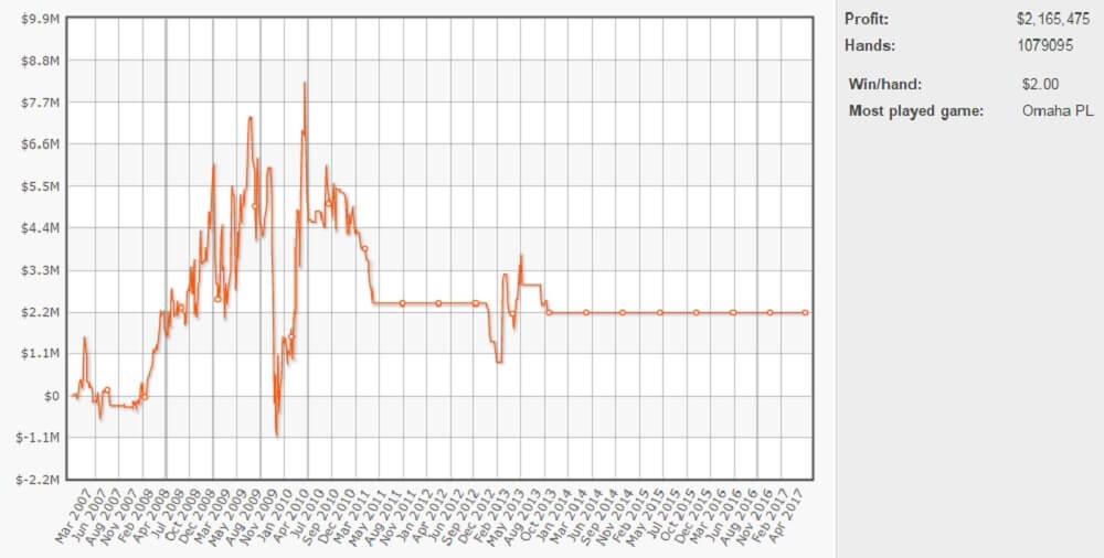 Tom Dwan's graph