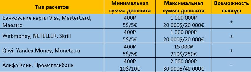 таблица депозитов покердом