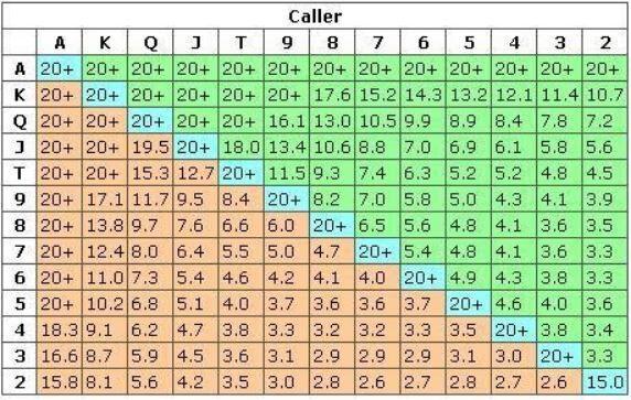 Call range