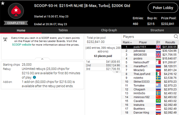 Patrick Leonard won SCOOP 2020 tournament