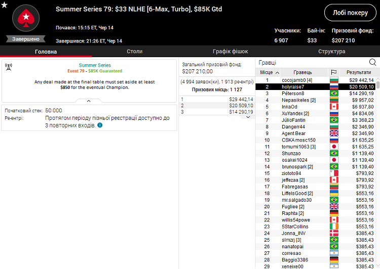 Summer Series 79 на PokerStars