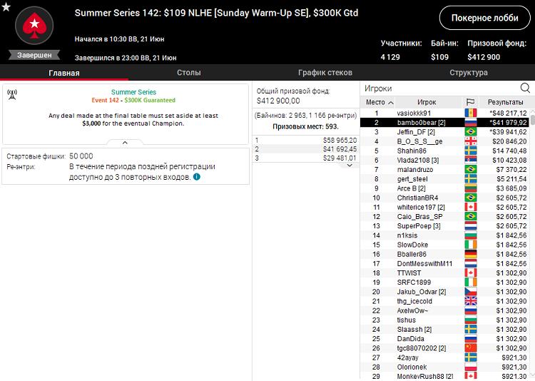 Summer Series 142 на PokerStars