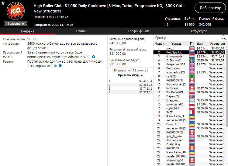 High Roller Club Daily Cooldown на PokerStars