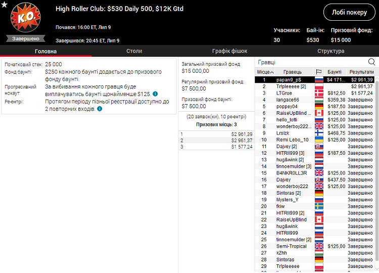 High Roller Club Daily 500 на PokerStars