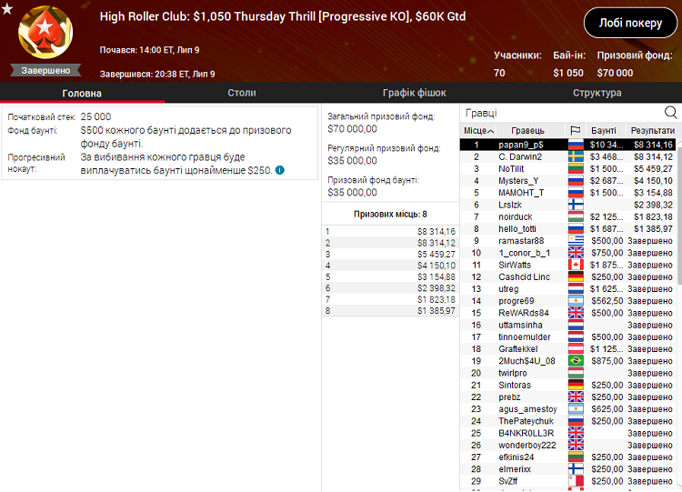High Roller Club Thursday Thrill на PokerStars