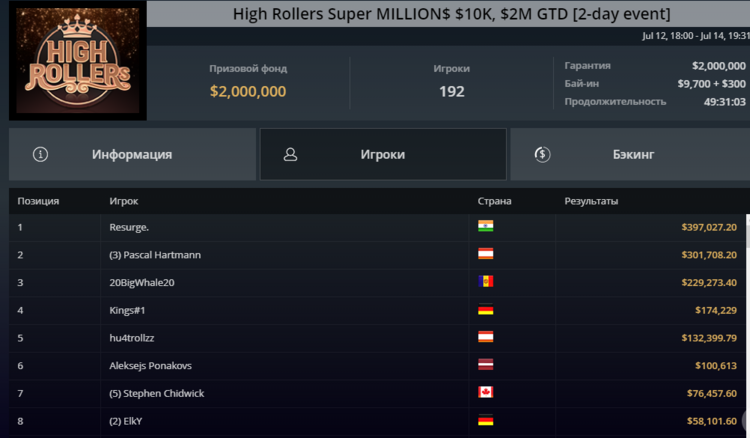 Турнір High Rollers Super Million$