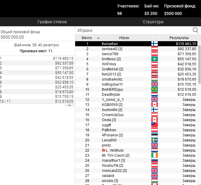 High Roller Single Event за 5 200$