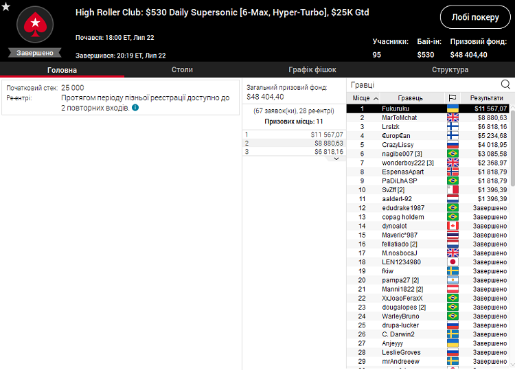 High Roller Club Daily Supersonic на PokerStars