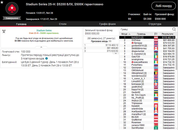 Stadium Series 25-H на PokerStars