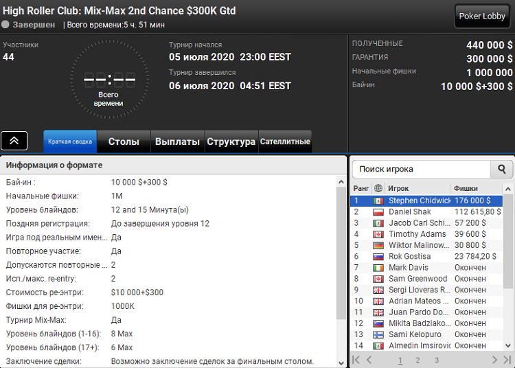 High Roller Club Mix-Max 2nd Chance на PartyPoker