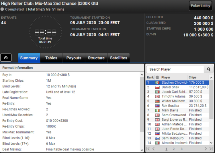 High Roller Club Mix-Max 2nd Chance at PartyPoker