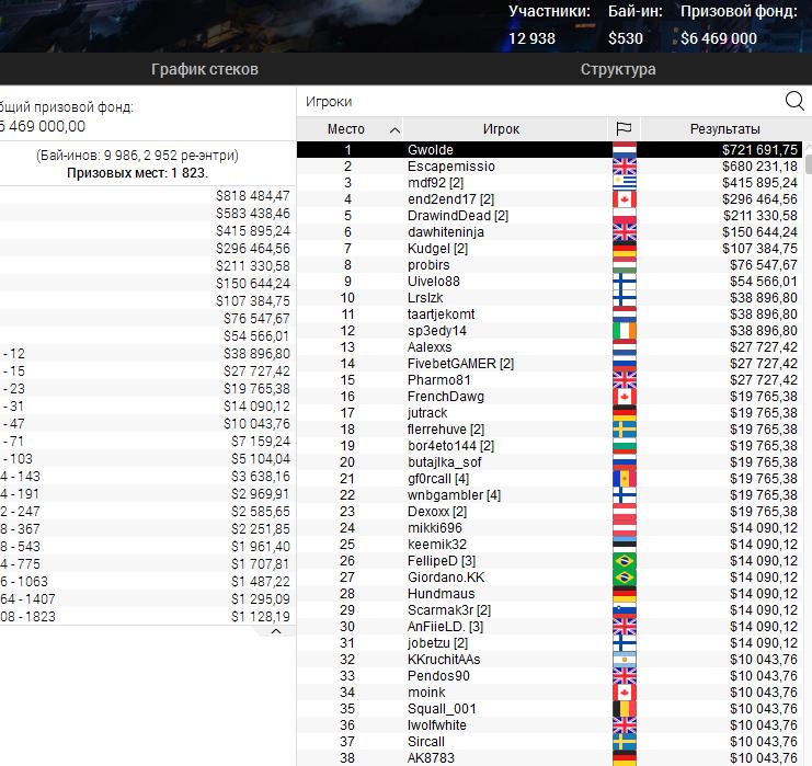 Big Blowout на ПокерСтарс