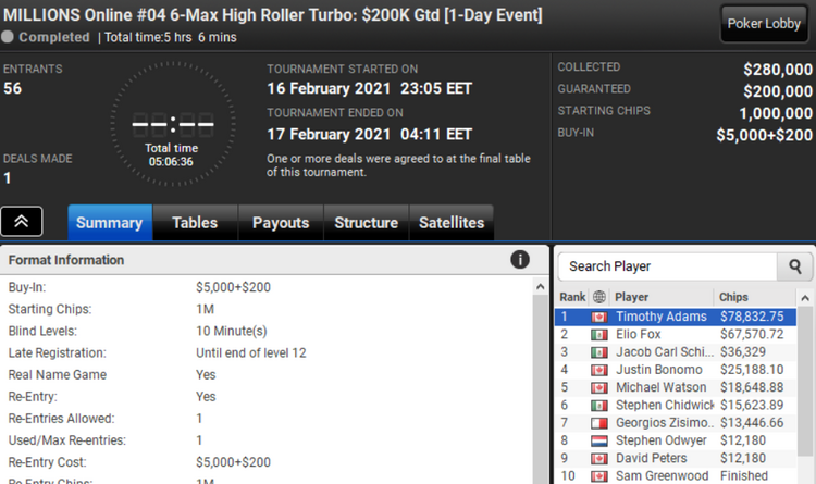 Millions Online at Partypoker
