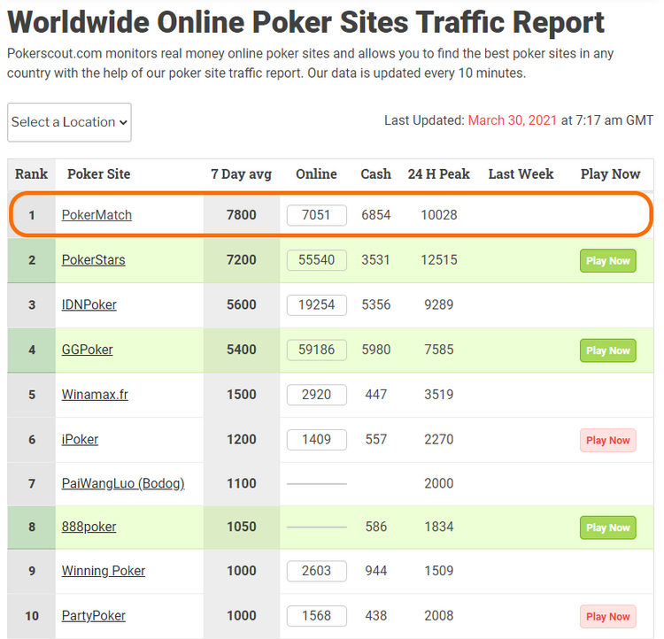 Рейтинг PokerScout 2021