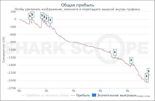 Статистика SharkScope