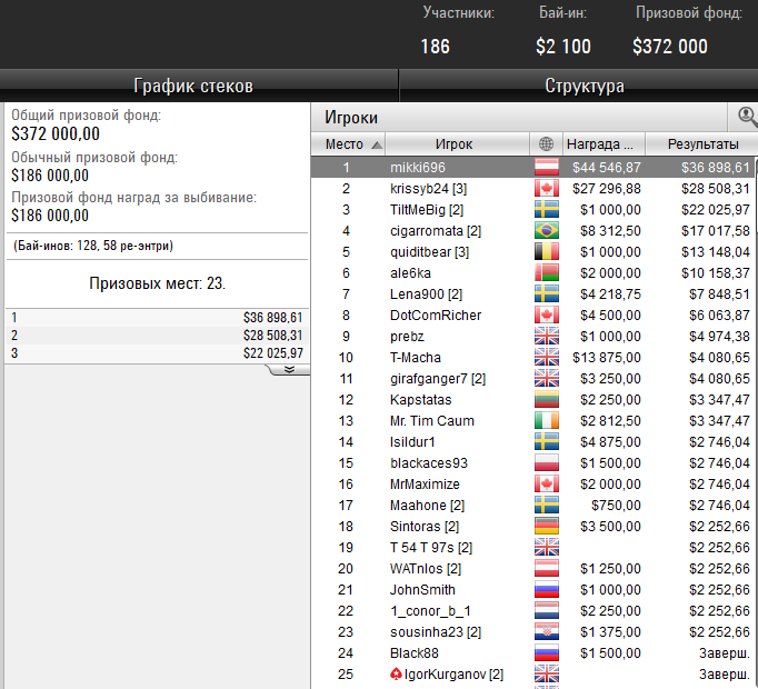 Результаты на PokerStars