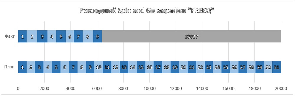 Результаты марафона FREEQ в Spin&Go (день 9)