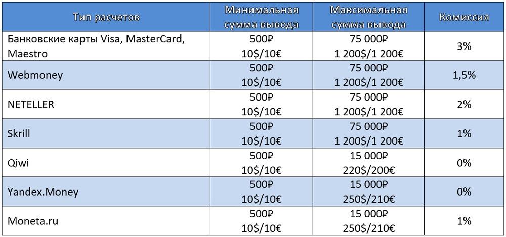 Методы вывода денег с PokerDom