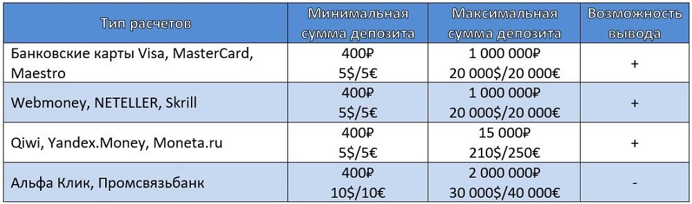 Депозиты и лимиты ПокерДом