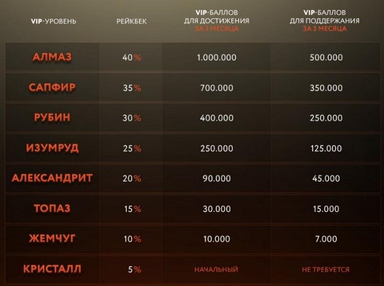 РуПокер ВИП система