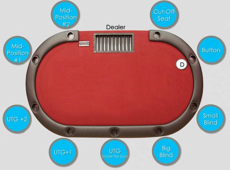 Фулл-ринг покер (9-10 игроков за столом)