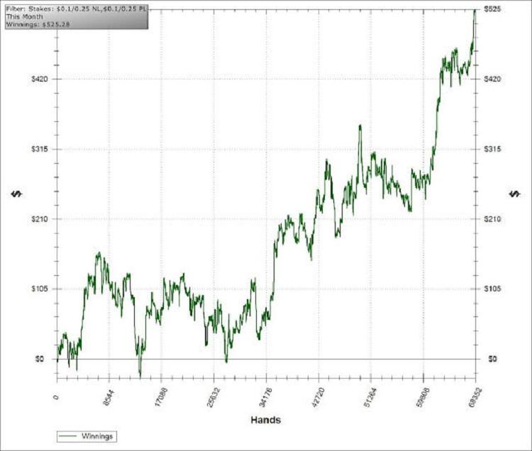 покерный график
