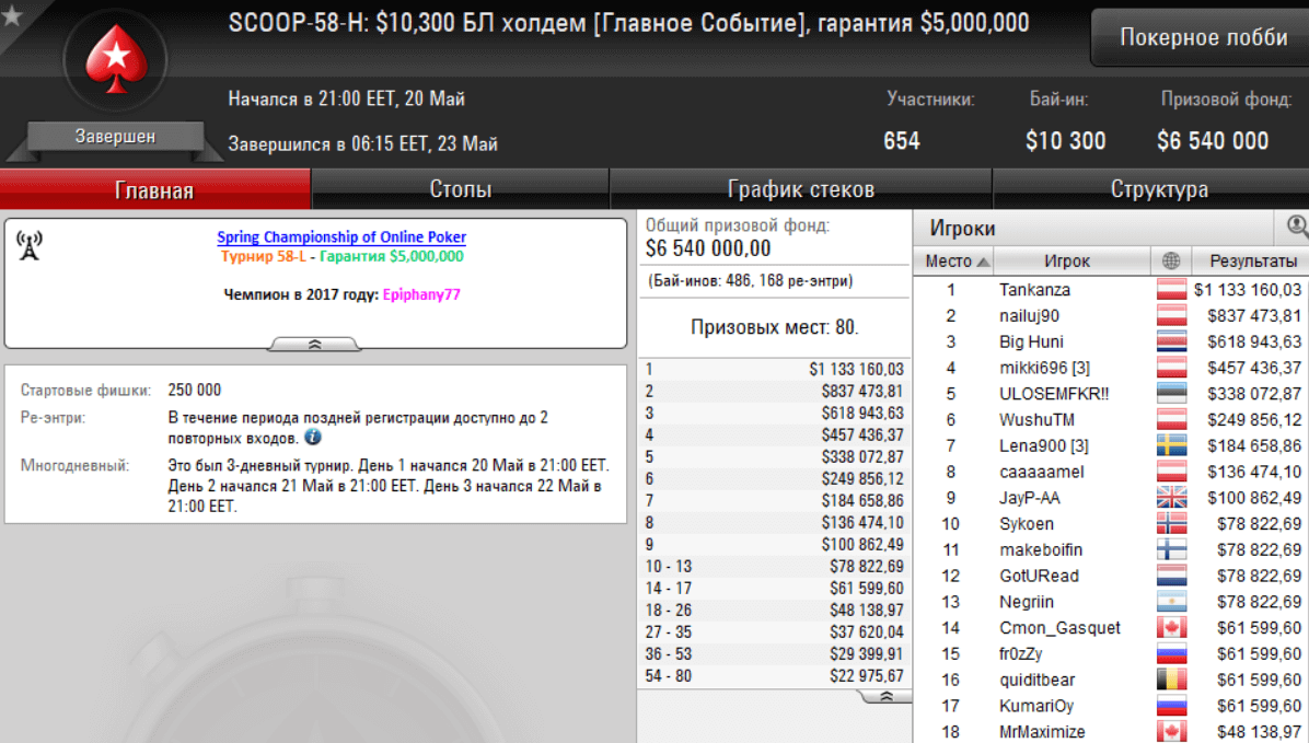 SCOOP-58-H (10 300$ NLHE [Main Event])
