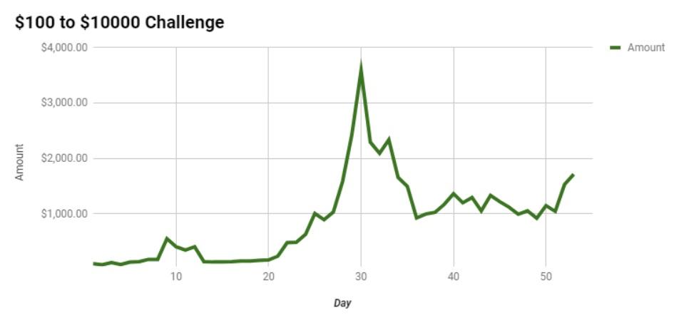 График Дугласа Полка в марафоне