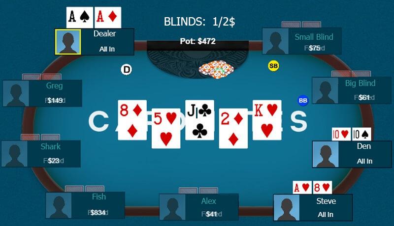 River in poker