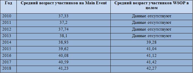 Таблица данных среднего возраста участников WSOP