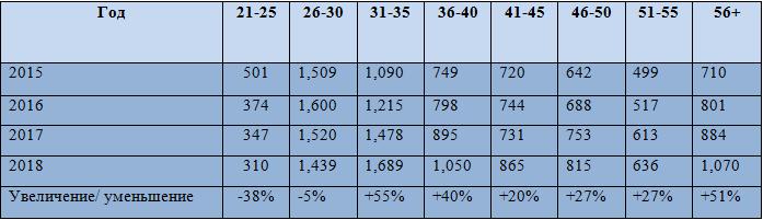 Возраст участников WSOP
