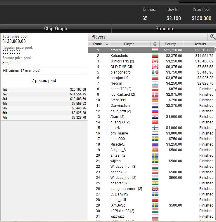 Tournament at PokerStars