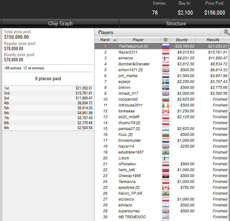 Sunday Cooldown на PokerStars