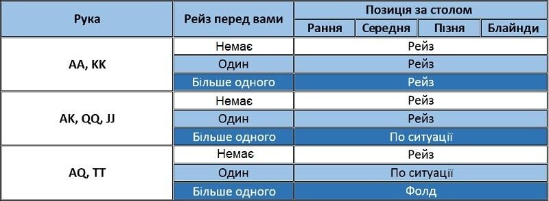 завантажити чарт для середньої стадії турнірів