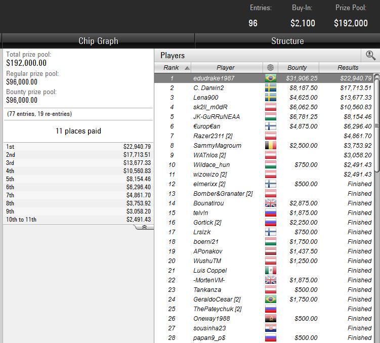 High Roller tournament at PokerStars