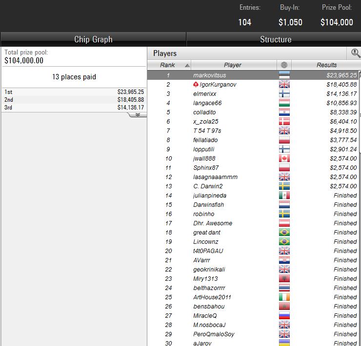 Tournaments at PokerStars