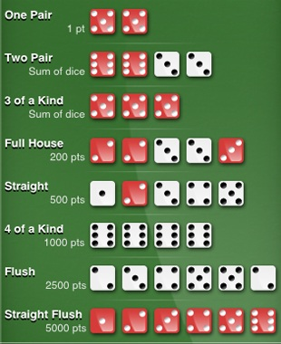 Сombinations in dice poker