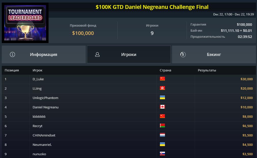 Daniel Negreanu Challenge Final