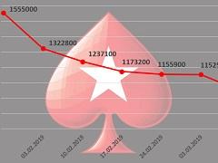PokerStars Sunday Million popularity is plummeting