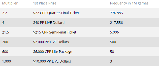 Prizes Caribbean Poker Party SPINS 2019