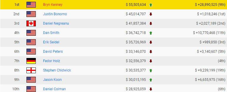 Топ-10 самых прибыльных игроков в покере